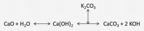 炭酸カリウムと消石灰の反応