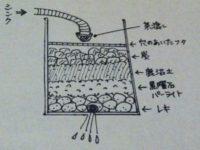 [2/2] 生活用水と排水について