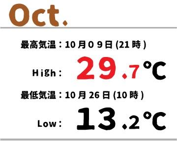 temperature _ autumn (2)